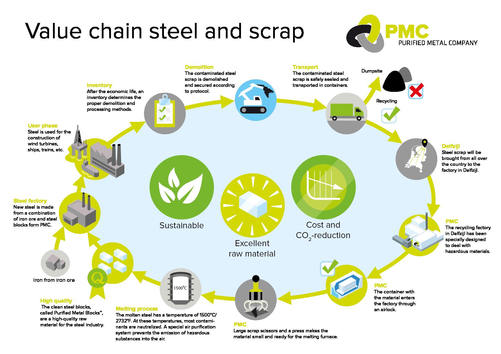 PMC Circulair proces